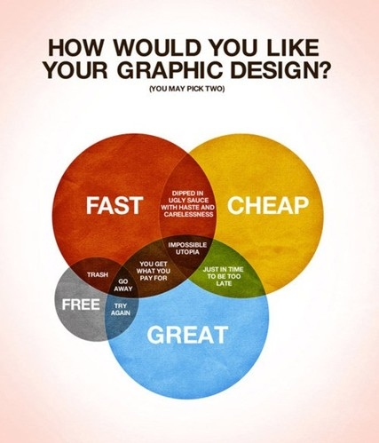 clever, design, diagram, formula, funny, graphic design