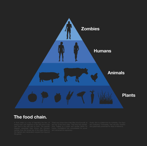 animals, epic win, food, humans, plants, pyramids, zombies
