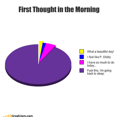 funny, graph, morning, pie chart, text - inspiring picture on Favim ...